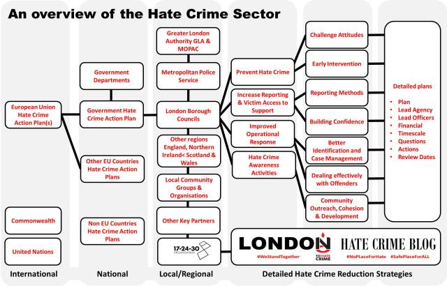 Overview Hate Crime Sector